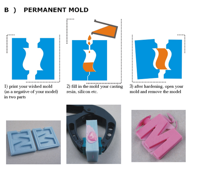 kai-parthy-3D-printing-moldlay-filament-PermanentMoldProcess