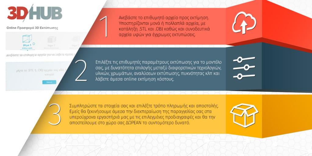 Online υπηρεσίες 3D printing 3dhub.gr