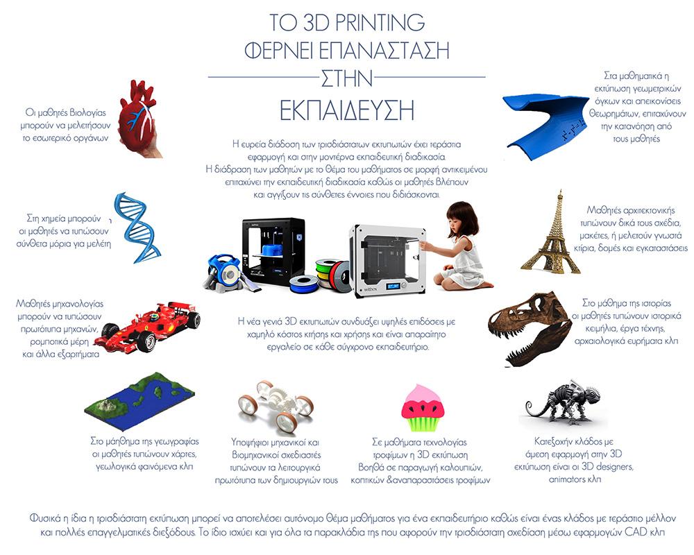 Το 3D Printing στην Εκπαίδευση 3dhub.gr