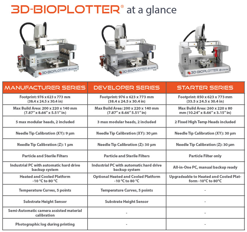 Envisiontec Bioplotter Family Specifications 3DHUB.gr